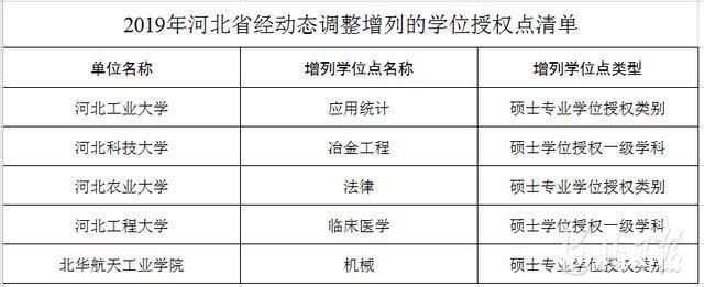 河北新增5个学位授权点,撤销3个